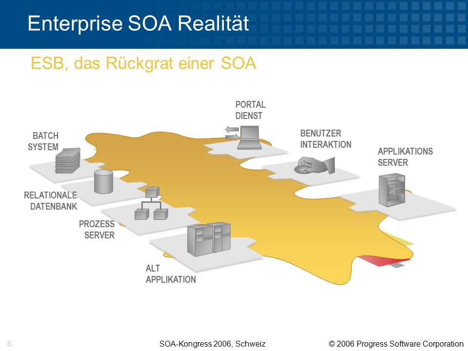SOA-Kongress 2006, Schweiz © 2006 Progress Software Corporation 6 Enterprise SOA Realität APPLIKATIONS SERVER BENUTZER INTERAKTION ALT APPLIKATION PRO