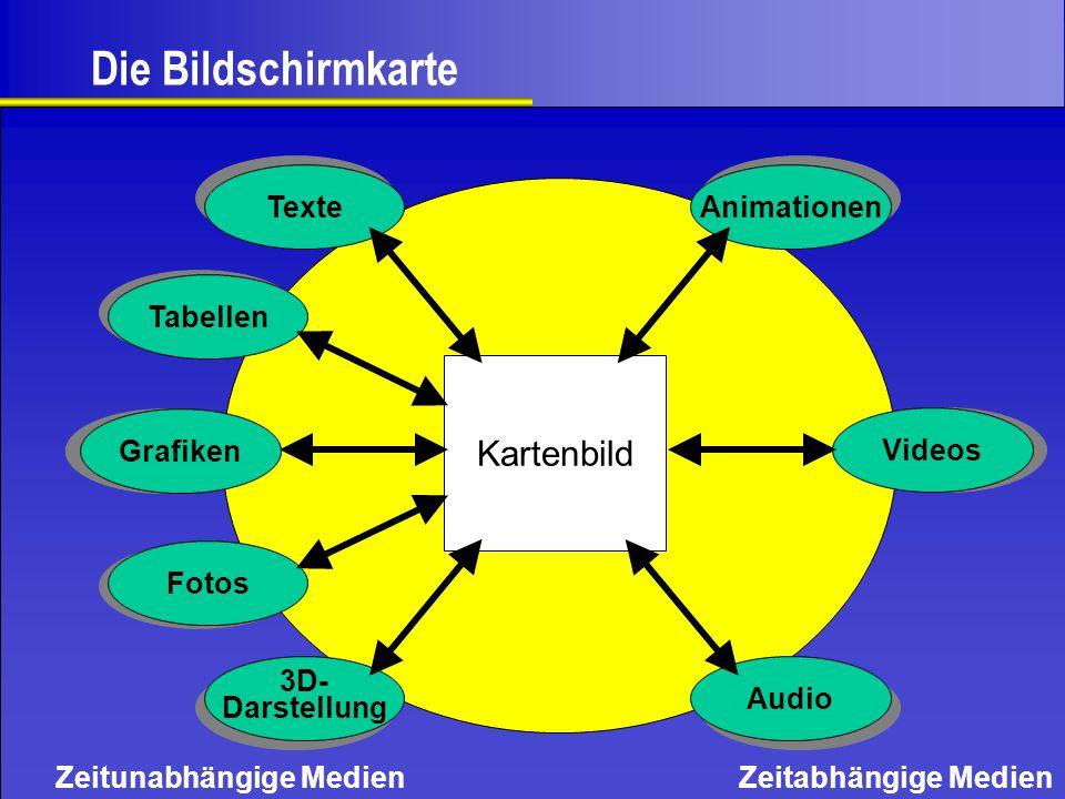 Zeitunabhängige MedienZeitabhängige Medien Kartenbild Texte Tabellen Grafiken Fotos 3D- Darstellung 3D- Darstellung Animationen Videos Audio Die Bilds