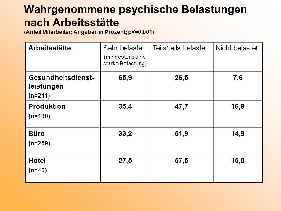 Wahrgenommene psychische Belastungen nach Arbeitsstätte (Anteil Mitarbeiter; Angaben in Prozent; p<=0,001) ArbeitsstätteSehr belastet (mindestens eine