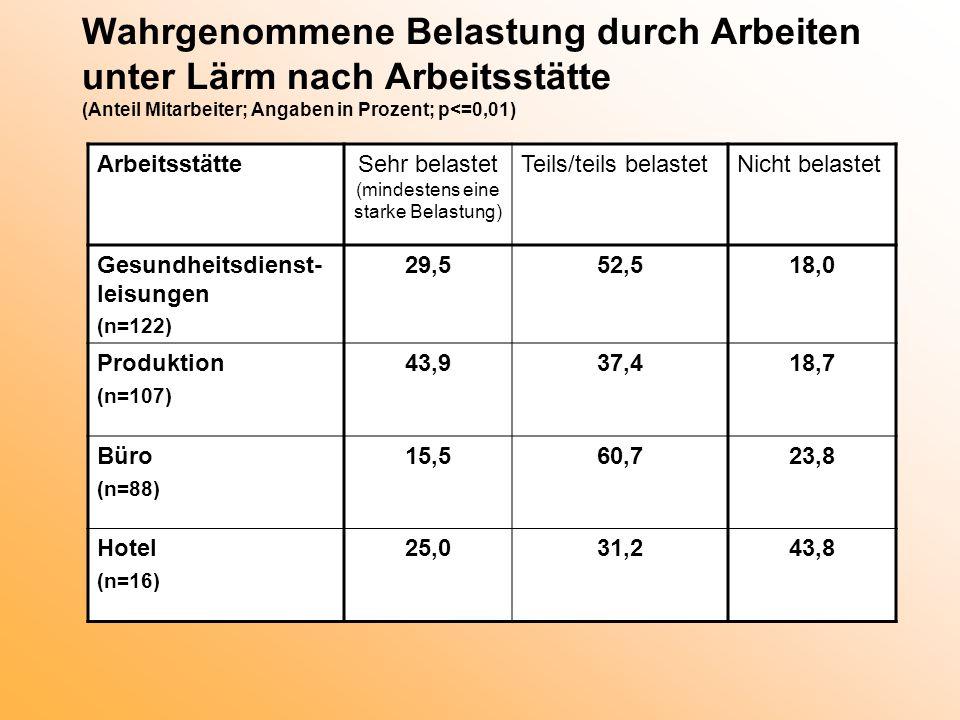 Wahrgenommene Belastung durch Arbeiten unter Lärm nach Arbeitsstätte (Anteil Mitarbeiter; Angaben in Prozent; p<=0,01) ArbeitsstätteSehr belastet (min