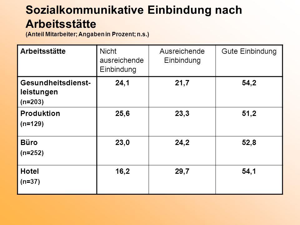 Sozialkommunikative Einbindung nach Arbeitsstätte (Anteil Mitarbeiter; Angaben in Prozent; n.s.) ArbeitsstätteNicht ausreichende Einbindung Ausreichen