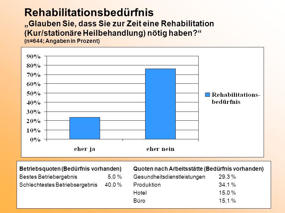 """Rehabilitationsbedürfnis """"Glauben Sie, dass Sie zur Zeit eine Rehabilitation (Kur/stationäre Heilbehandlung) nötig haben?"""" (n=644; Angaben in Prozent)"""