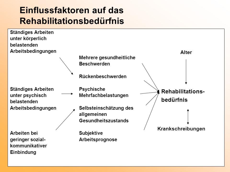 Einflussfaktoren auf das Rehabilitationsbedürfnis Ständiges Arbeiten unter körperlich belastenden Arbeitsbedingungen Mehrere gesundheitliche Beschwerd