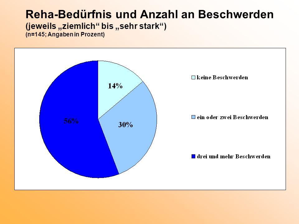 """Reha-Bedürfnis und Anzahl an Beschwerden (jeweils """"ziemlich"""" bis """"sehr stark"""") (n=145; Angaben in Prozent)"""