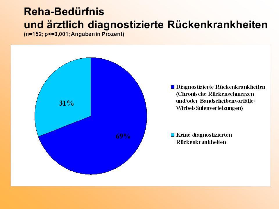 Reha-Bedürfnis und ärztlich diagnostizierte Rückenkrankheiten (n=152; p<=0,001; Angaben in Prozent)