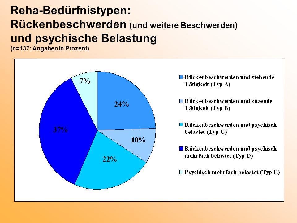 Reha-Bedürfnistypen: Rückenbeschwerden (und weitere Beschwerden) und psychische Belastung (n=137; Angaben in Prozent)
