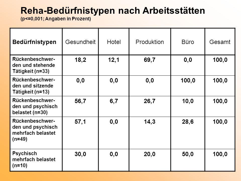 Reha-Bedürfnistypen nach Arbeitsstätten (p<=0,001; Angaben in Prozent) BedürfnistypenGesundheitHotelProduktionBüroGesamt Rückenbeschwer- den und stehe