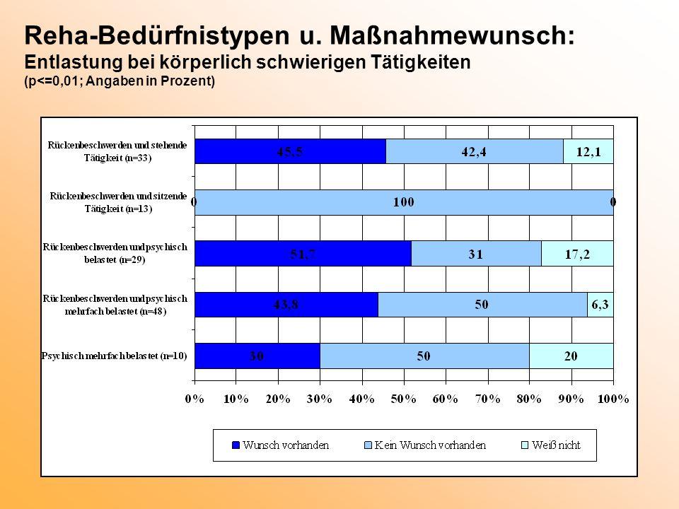 Reha-Bedürfnistypen u. Maßnahmewunsch: Entlastung bei körperlich schwierigen Tätigkeiten (p<=0,01; Angaben in Prozent)