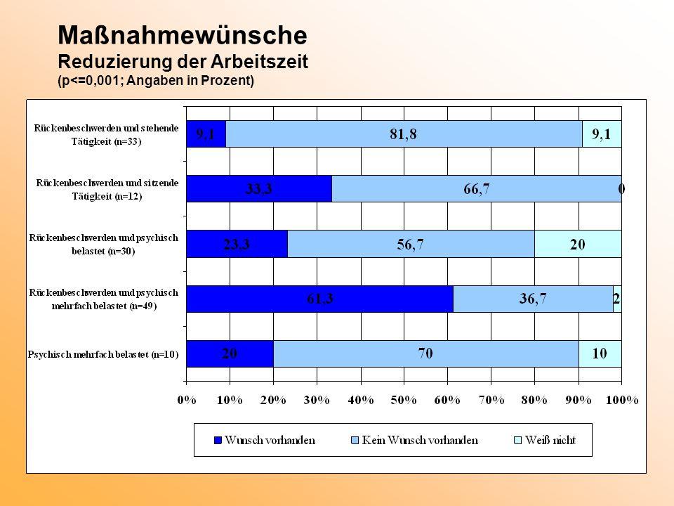 Maßnahmewünsche Reduzierung der Arbeitszeit (p<=0,001; Angaben in Prozent)