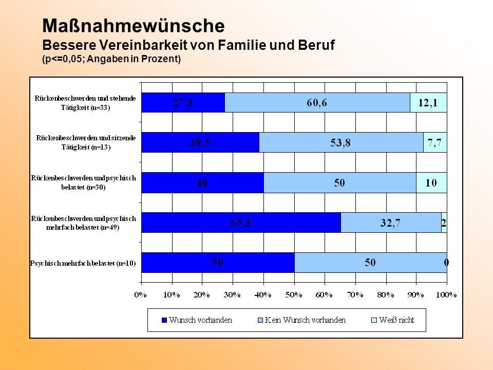 Maßnahmewünsche Bessere Vereinbarkeit von Familie und Beruf (p<=0,05; Angaben in Prozent)