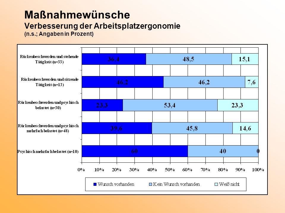 Maßnahmewünsche Verbesserung der Arbeitsplatzergonomie (n.s.; Angaben in Prozent)