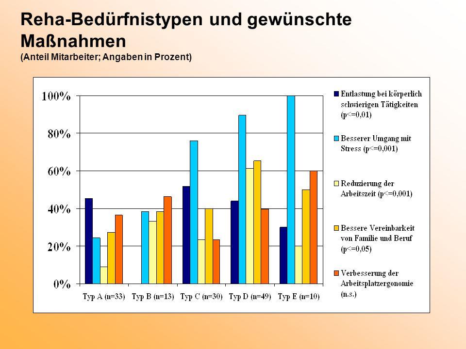 Reha-Bedürfnistypen und gewünschte Maßnahmen (Anteil Mitarbeiter; Angaben in Prozent)