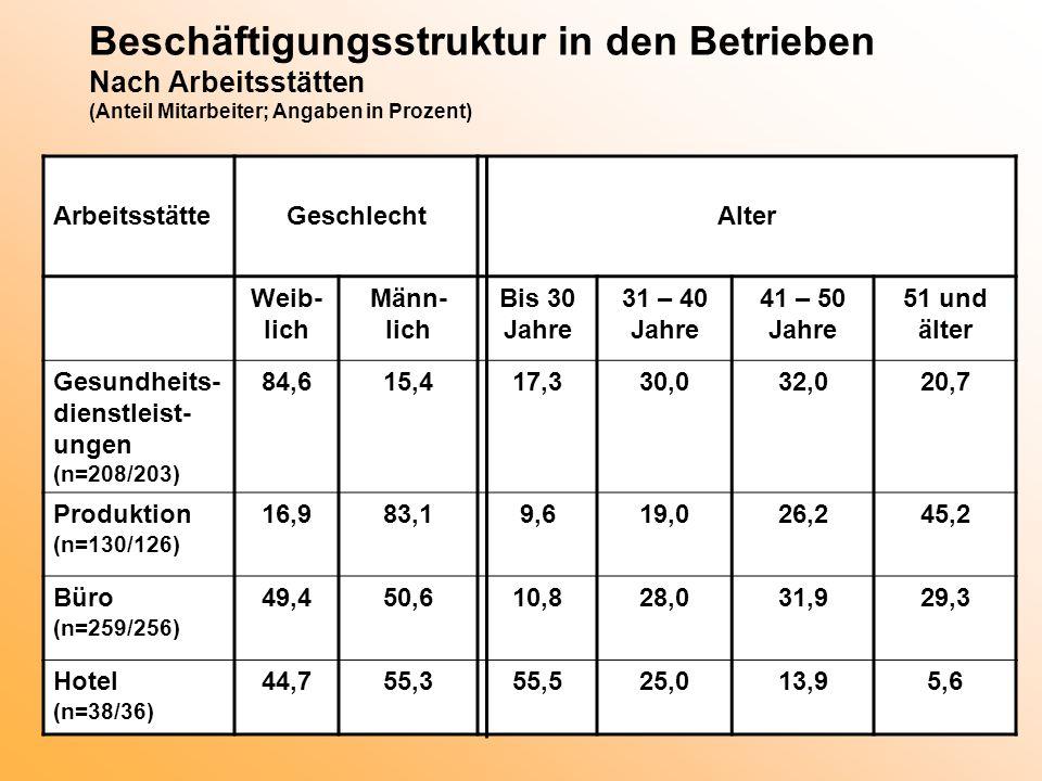 Beschäftigungsstruktur in den Betrieben Nach Arbeitsstätten (Anteil Mitarbeiter; Angaben in Prozent) ArbeitsstätteGeschlechtAlter Weib- lich Männ- lic