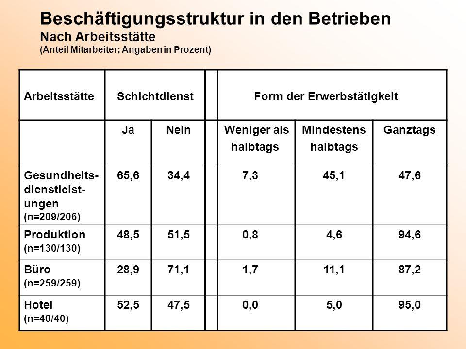 Beschäftigungsstruktur in den Betrieben Nach Arbeitsstätte (Anteil Mitarbeiter; Angaben in Prozent) ArbeitsstätteSchichtdienstForm der Erwerbstätigkei
