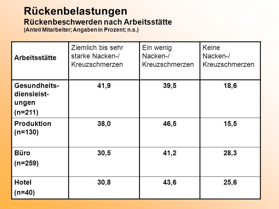 Rückenbelastungen Rückenbeschwerden nach Arbeitsstätte (Anteil Mitarbeiter; Angaben in Prozent; n.s.) Arbeitsstätte Ziemlich bis sehr starke Nacken-/