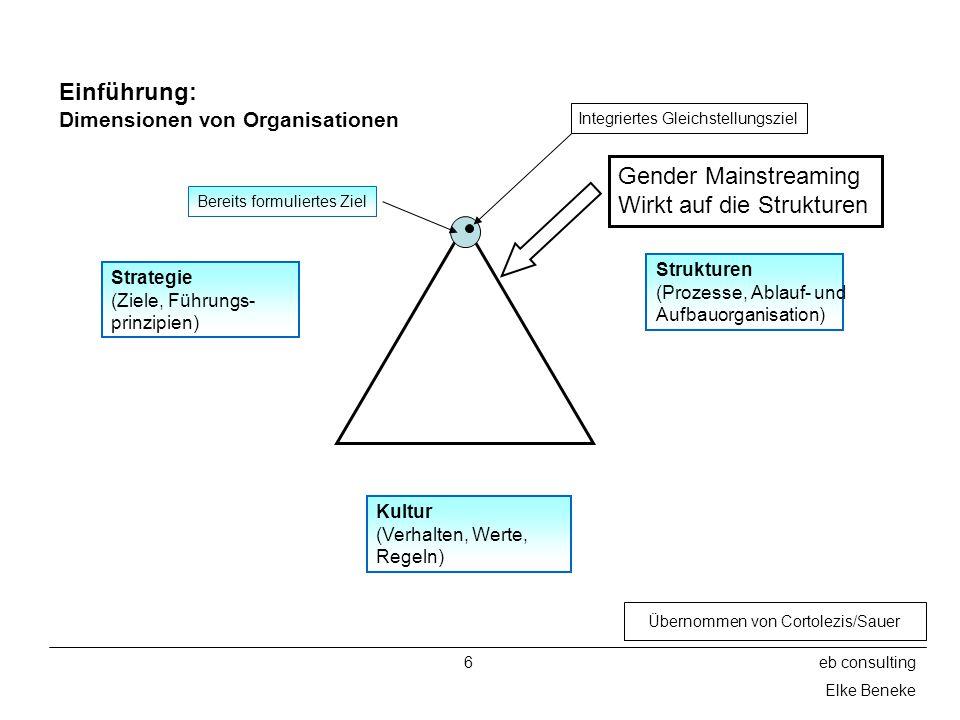 6eb consulting Elke Beneke Einführung: Dimensionen von Organisationen Strategie (Ziele, Führungs- prinzipien) Strukturen (Prozesse, Ablauf- und Aufbauorganisation) Kultur (Verhalten, Werte, Regeln) Gender Mainstreaming Wirkt auf die Strukturen Integriertes Gleichstellungsziel Bereits formuliertes Ziel Übernommen von Cortolezis/Sauer