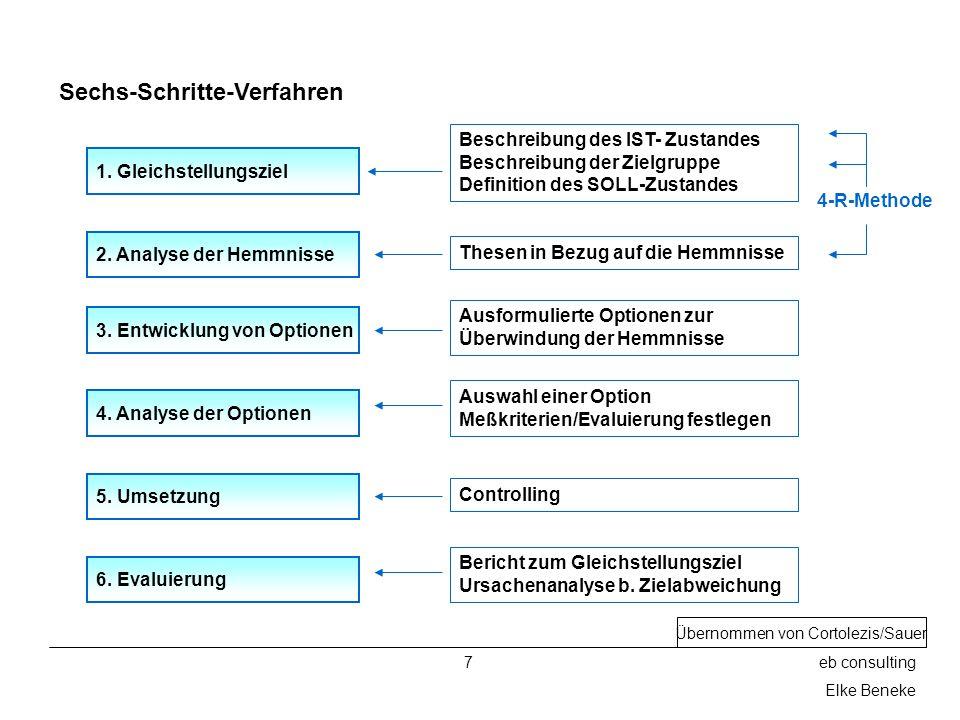 7eb consulting Elke Beneke Sechs-Schritte-Verfahren 1.