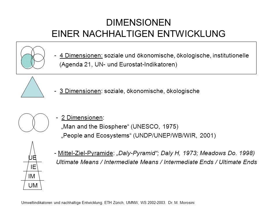Umweltindikatoren und nachhaltige Entwicklung. ETH Zürich, UMNW, WS 2002-2003. Dr. M. Morosini DIMENSIONEN EINER NACHHALTIGEN ENTWICKLUNG - 4 Dimensio