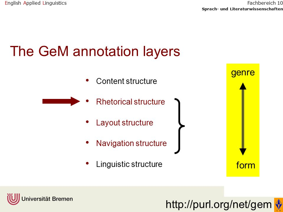 English Applied Linguistics Sprach- und Literaturwissenschaften Fachbereich 10 The GeM annotation layers Content structure Rhetorical structure Layout structure Navigation structure Linguistic structure genre form http://purl.org/net/gem