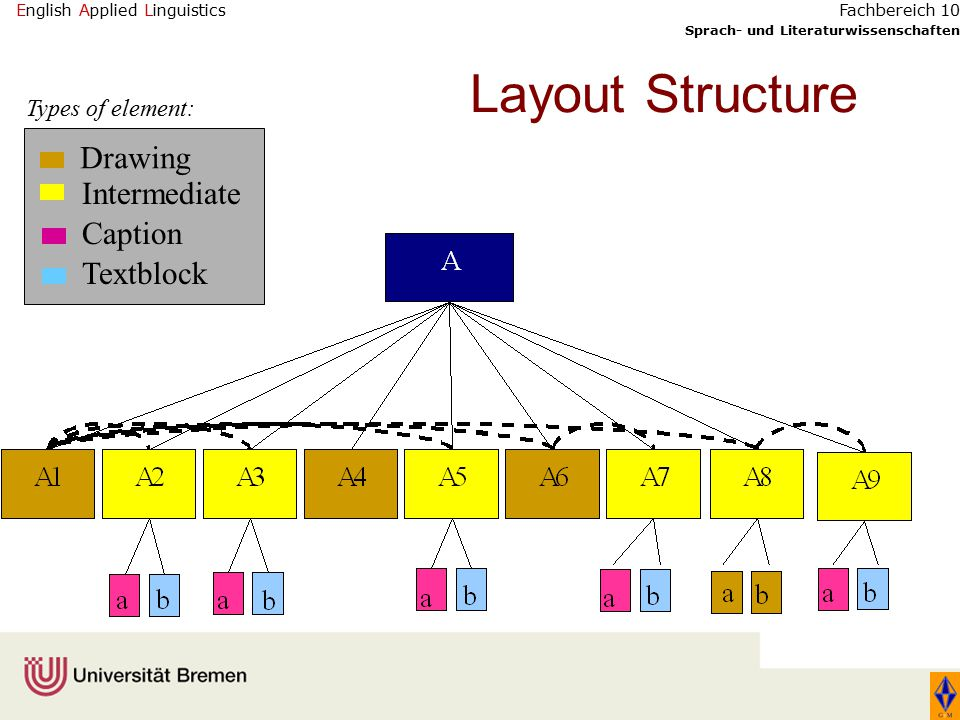 English Applied Linguistics Sprach- und Literaturwissenschaften Fachbereich 10 Layout Structure Drawing Intermediate Caption Textblock Types of element: