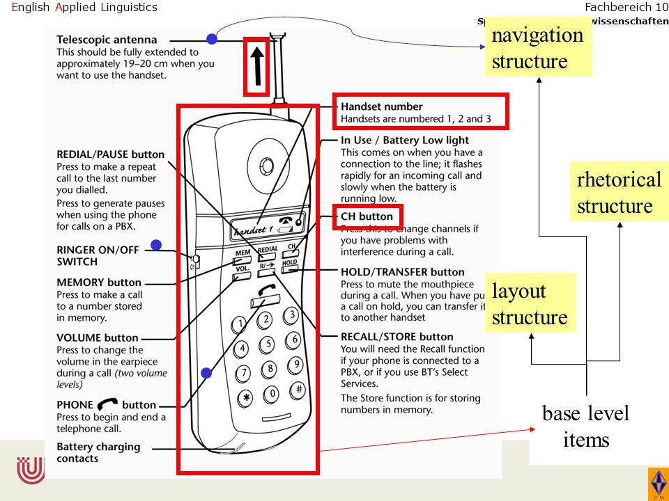 English Applied Linguistics Sprach- und Literaturwissenschaften Fachbereich 10 base level items layout structure rhetorical structure navigation structure
