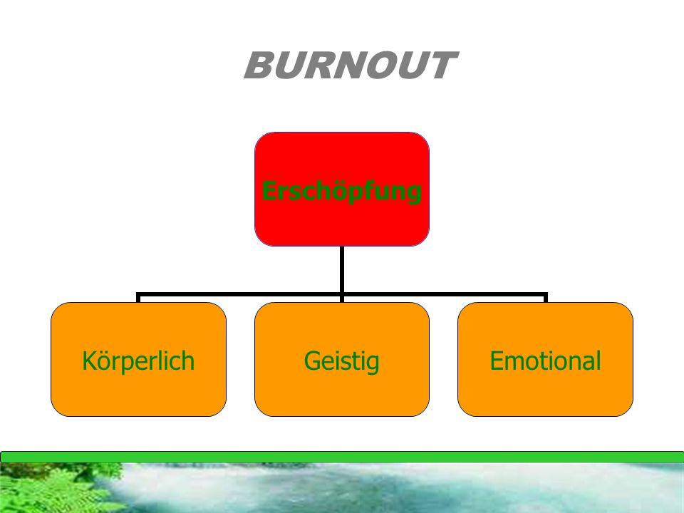 Erschöpfung KörperlichGeistigEmotional BURNOUT