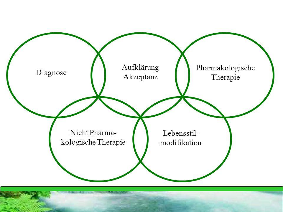 Diagnose Aufklärung Akzeptanz Pharmakologische Therapie Nicht Pharma- kologische Therapie Lebensstil- modifikation