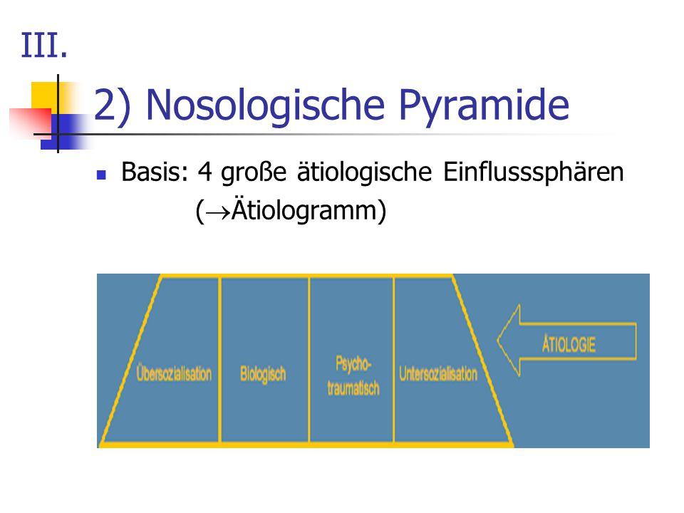 2) Nosologische Pyramide Basis: 4 große ätiologische Einflusssphären (  Ätiologramm) III.