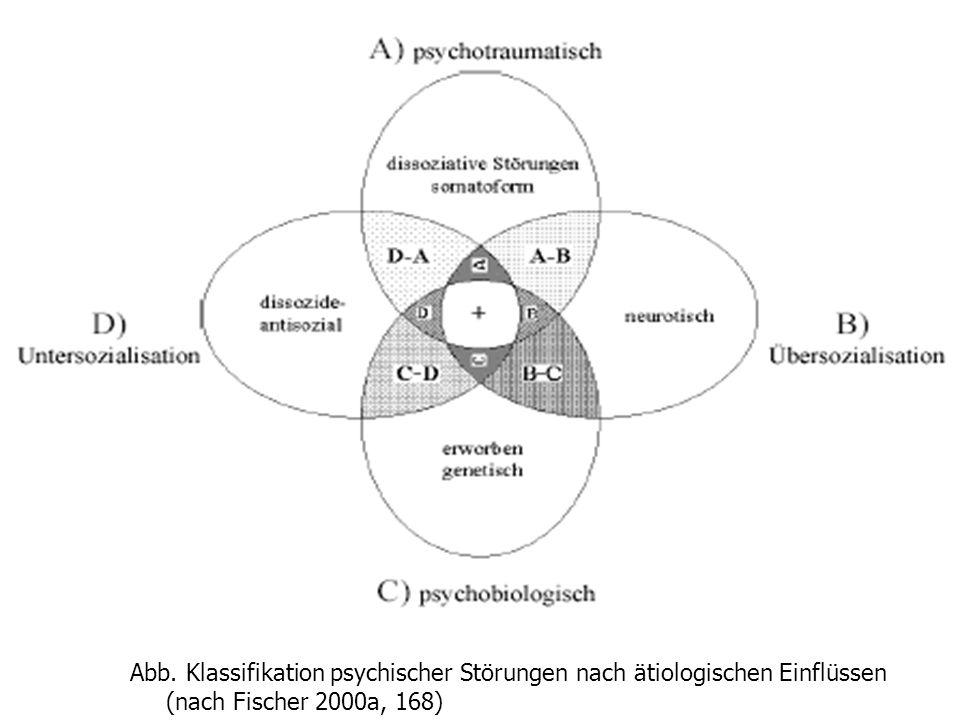 2) Ätiologramm Abb. Klassifikation psychischer Störungen nach ätiologischen Einflüssen (nach Fischer 2000a, 168)