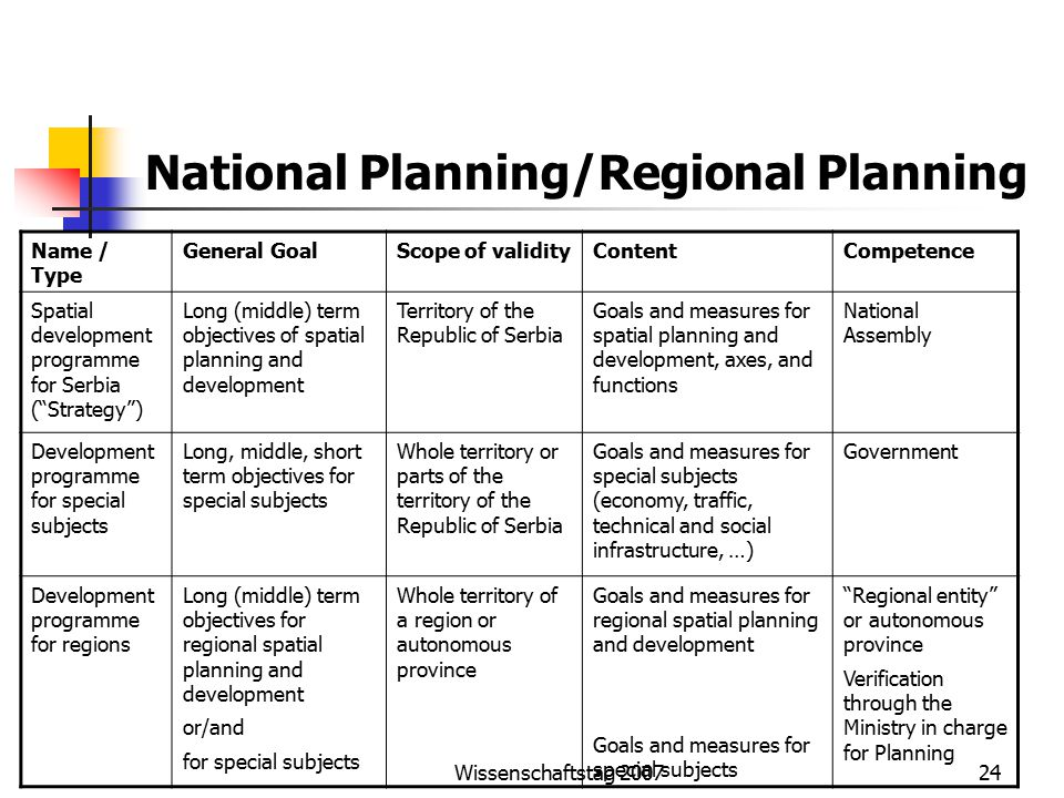 Wissenschaftstag National Planning/Regional Planning Name / Type General GoalScope of validityContentCompetence Spatial development programme for Serbia ( Strategy ) Long (middle) term objectives of spatial planning and development Territory of the Republic of Serbia Goals and measures for spatial planning and development, axes, and functions National Assembly Development programme for special subjects Long, middle, short term objectives for special subjects Whole territory or parts of the territory of the Republic of Serbia Goals and measures for special subjects (economy, traffic, technical and social infrastructure, …) Government Development programme for regions Long (middle) term objectives for regional spatial planning and development or/and for special subjects Whole territory of a region or autonomous province Goals and measures for regional spatial planning and development Goals and measures for special subjects Regional entity or autonomous province Verification through the Ministry in charge for Planning