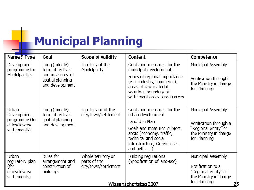 Wissenschaftstag 200725 Municipal Planning Name / TypeGoalScope of validityContentCompetence Development programme for Municipalities Long (middle) term objectives and measures of spatial planning and development Territory of the Municipality Goals and measures for the municipal development, zones of regional importance (e.g.