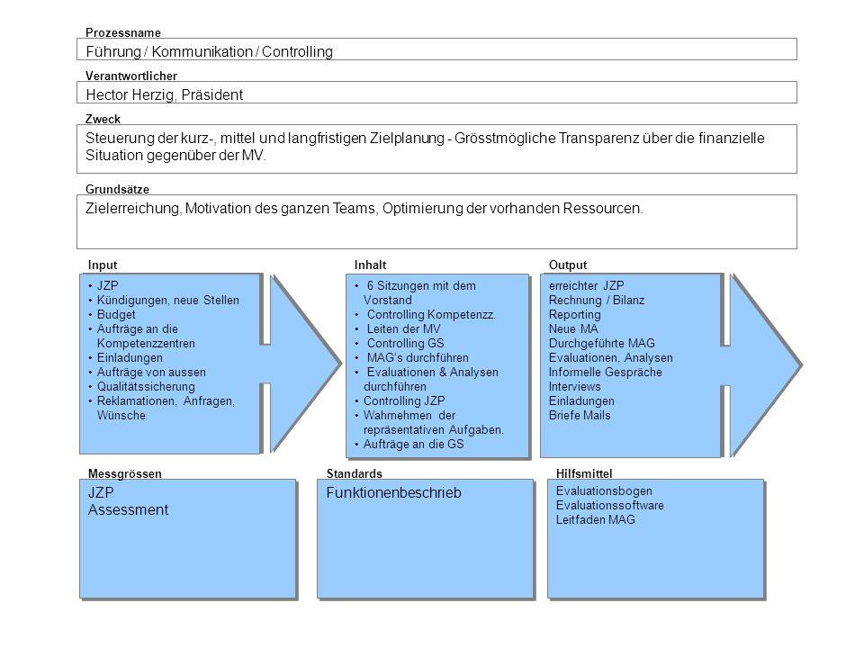 Führung / Kommunikation / Controlling Prozessname Hector Herzig, Präsident Verantwortlicher Steuerung der kurz-, mittel und langfristigen Zielplanung