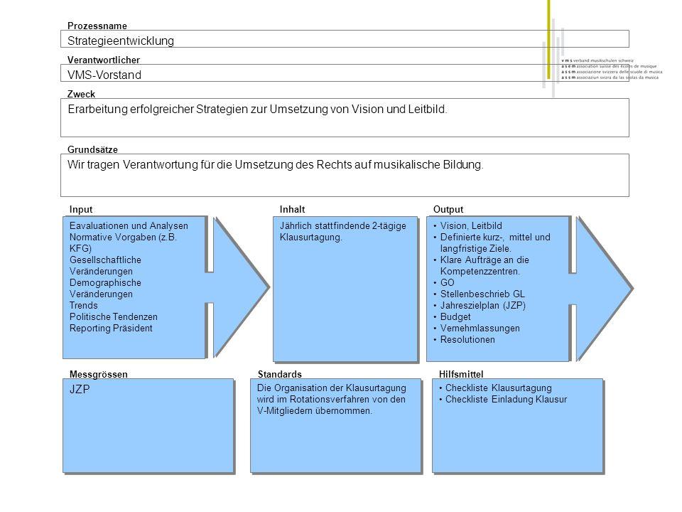 Strategieentwicklung Prozessname VMS-Vorstand Verantwortlicher Erarbeitung erfolgreicher Strategien zur Umsetzung von Vision und Leitbild. Zweck Wir t