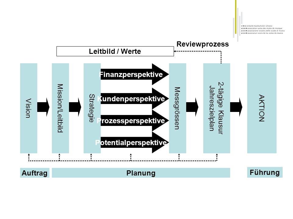 Vision Mission/Leitbild Strategie Finanzperspektive Kundenperspektive Prozessperspektive Potentialperspektive Messgrössen AuftragPlanung 2-tägige Klau