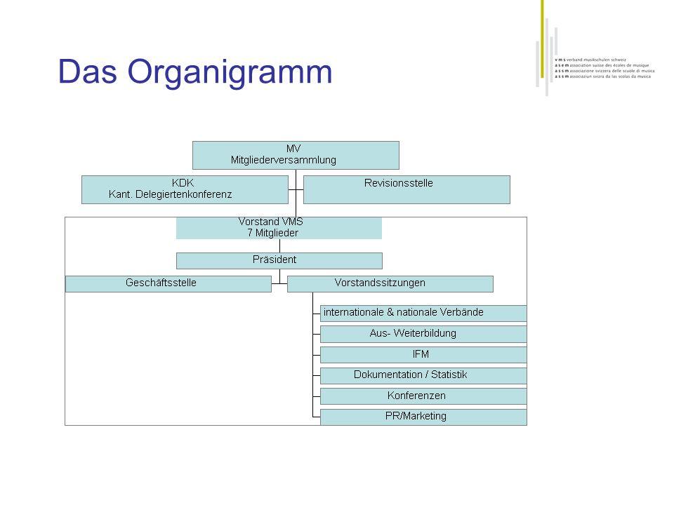 Das Organigramm