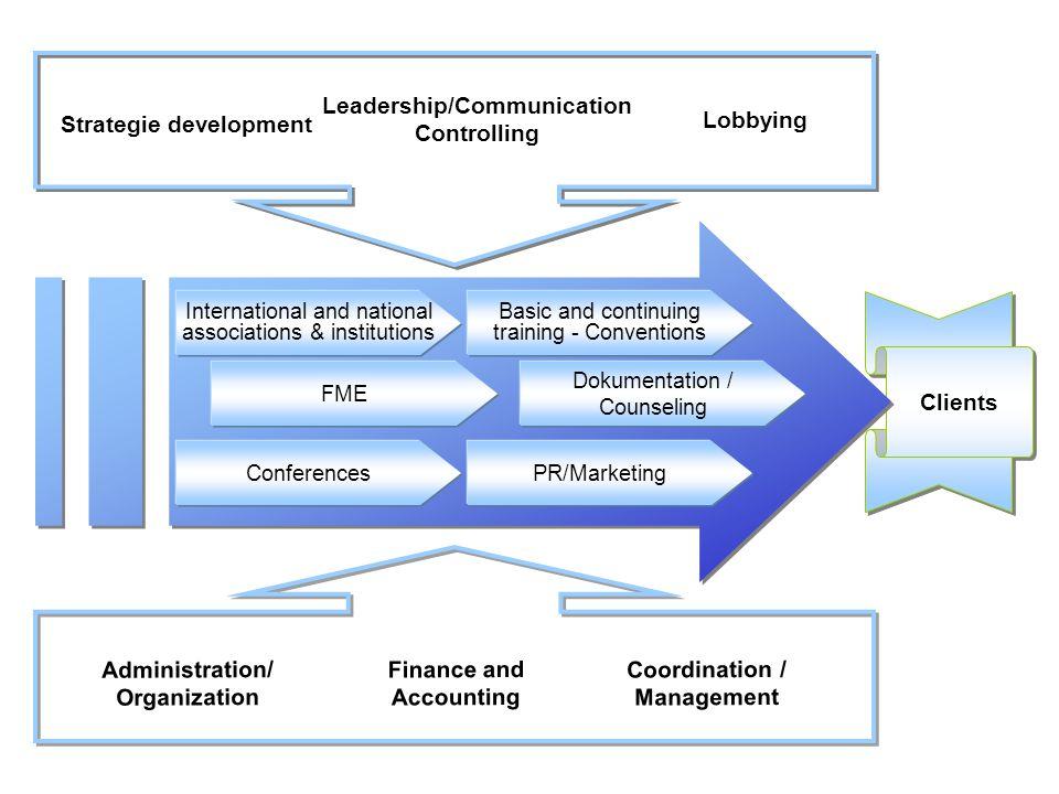 Zweckartikel aus den Prozessen 1.Erarbeitung erfolgreicher Strategien zur Umsetzung von Vision und Leitbild.