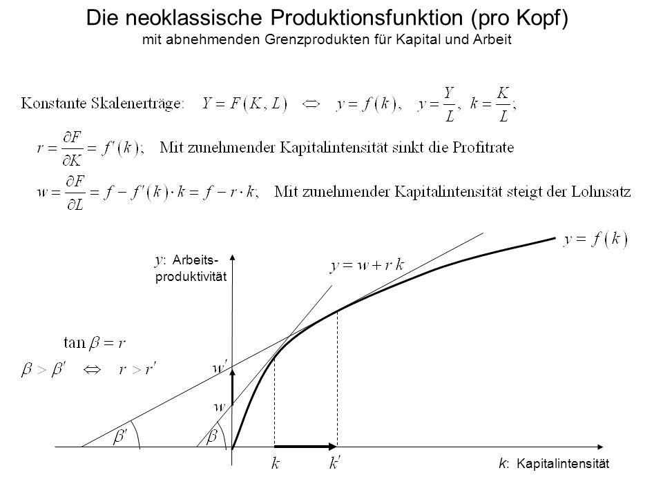 Die neoklassische Produktionsfunktion (pro Kopf) mit abnehmenden Grenzprodukten für Kapital und Arbeit k : Kapitalintensität y : Arbeits- produktivitä