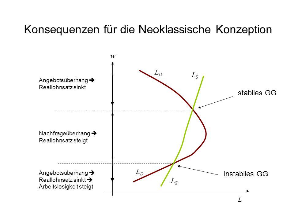 Konsequenzen für die Neoklassische Konzeption LDLD w LDLD LSLS LSLS stabiles GG instabiles GG L Angebotsüberhang  Reallohnsatz sinkt Nachfrageüberhan