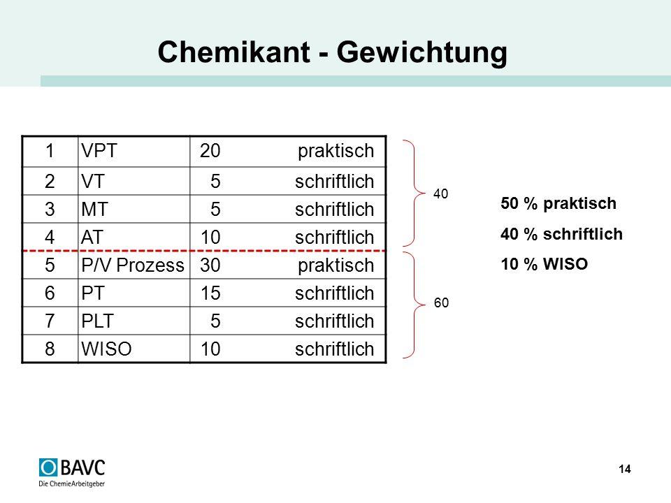 14 Chemikant - Gewichtung 1VPT20 praktisch 2VT5 schriftlich 3MT5 schriftlich 4AT10 schriftlich 5P/V Prozess30 praktisch 6PT15 schriftlich 7PLT5 schrif