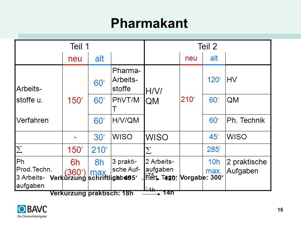 15 Pharmakant Teil 1Teil 2 neualt neualt Arbeits- 60' Pharma- Arbeits- stoffe H/V/ QM 210' 120'HV stoffe u. 150'60' PhVT/M T 60'QM Verfahren 60' H/V/Q