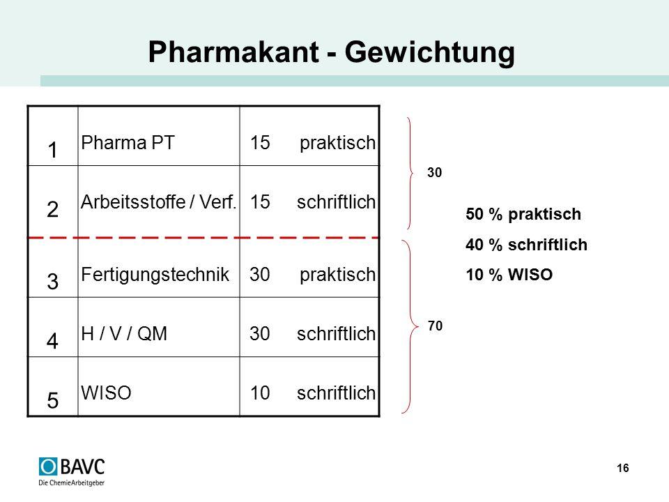 16 Pharmakant - Gewichtung 1 Pharma PT15 praktisch 2 Arbeitsstoffe / Verf.15 schriftlich 3 Fertigungstechnik30 praktisch 4 H / V / QM30 schriftlich 5