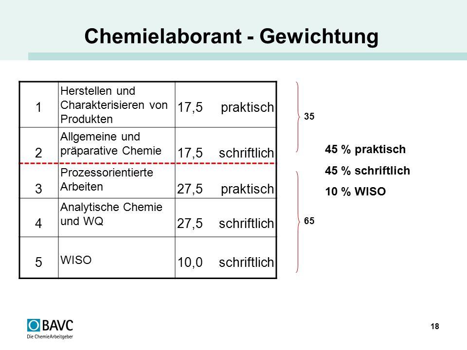 18 Chemielaborant - Gewichtung 1 Herstellen und Charakterisieren von Produkten 17,5 praktisch 2 Allgemeine und präparative Chemie 17,5 schriftlich 3 P
