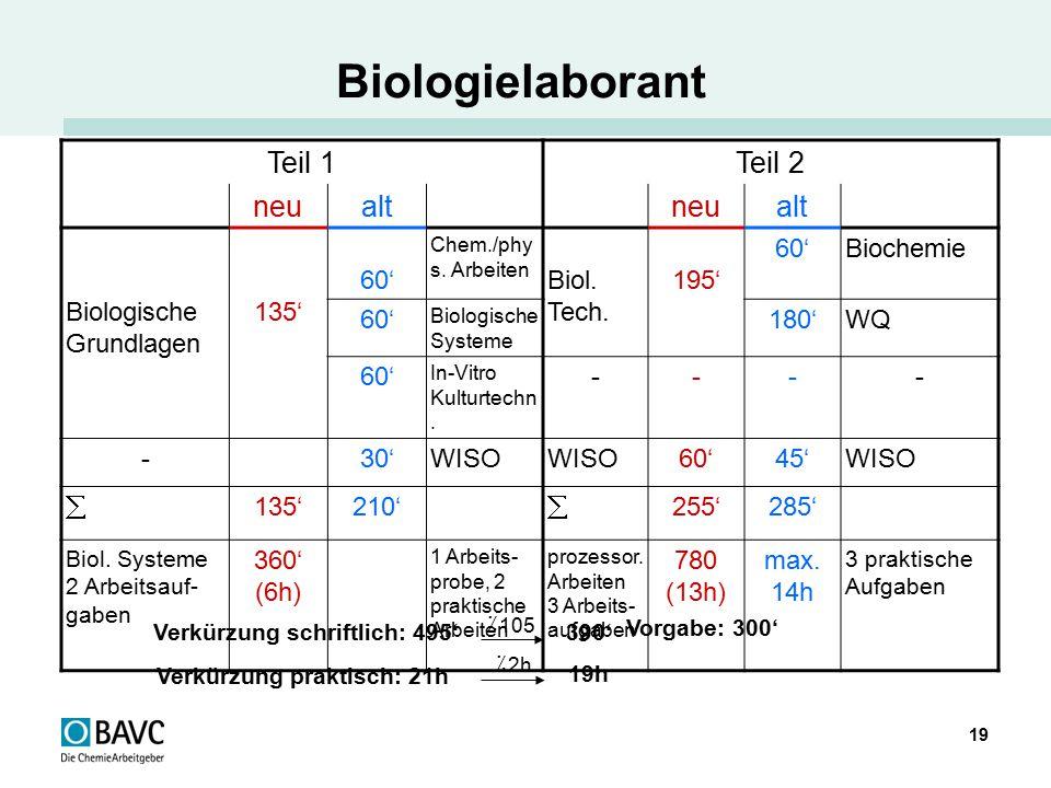 19 Biologielaborant Verkürzung schriftlich: 495' ٪ 105 390' Vorgabe: 300' Verkürzung praktisch: 21h ٪ 2h 19h Teil 1Teil 2 neualtneualt Biologische Gru