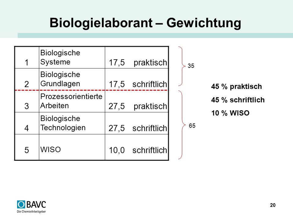 20 Biologielaborant – Gewichtung 1 Biologische Systeme 17,5 praktisch 2 Biologische Grundlagen 17,5 schriftlich 3 Prozessorientierte Arbeiten 27,5 pra