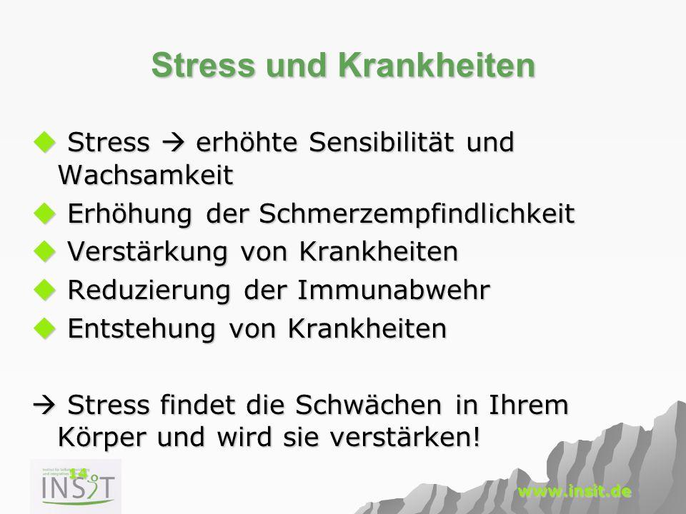 14 www.insit.de Stress und Krankheiten  Stress  erhöhte Sensibilität und Wachsamkeit  Erhöhung der Schmerzempfindlichkeit  Verstärkung von Krankhe