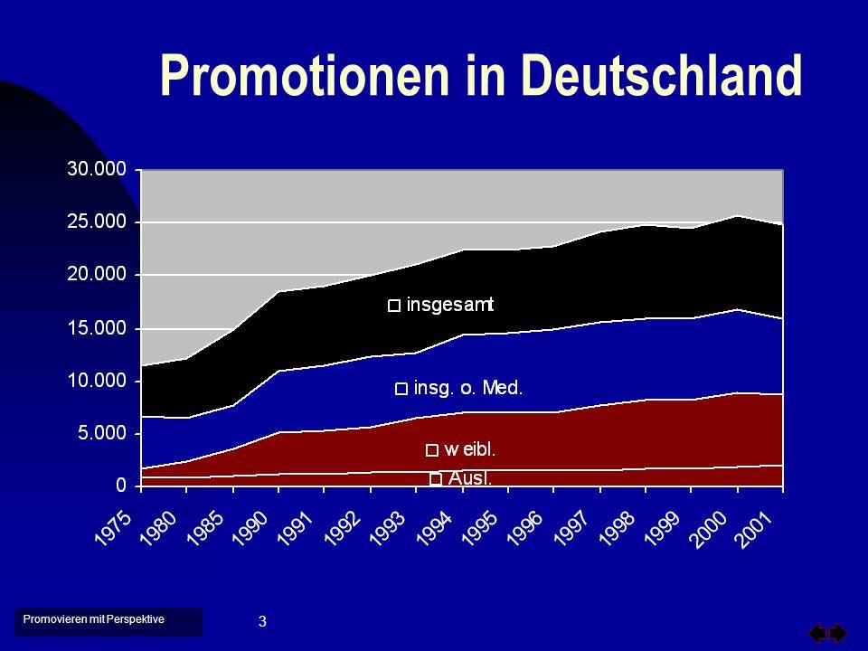 Promovieren mit Perspektive 14 DFG-Graduiertenkollegs n Eingerichtet ab 1990 n ca.