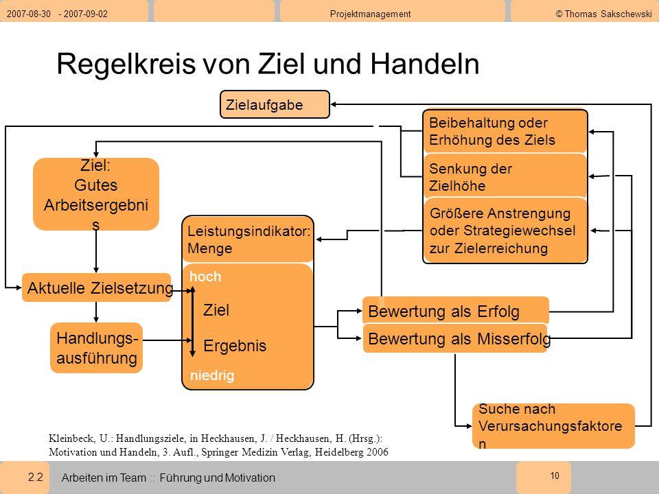 2.2 2007-08-30 - 2007-09-02Projektmanagement© Thomas Sakschewski Arbeiten im Team :: Führung und Motivation 10 Regelkreis von Ziel und Handeln Kleinbeck, U.: Handlungsziele, in Heckhausen, J.