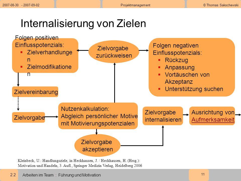 2.2 2007-08-30 - 2007-09-02Projektmanagement© Thomas Sakschewski Arbeiten im Team :: Führung und Motivation 11 Internalisierung von Zielen Kleinbeck, U.: Handlungsziele, in Heckhausen, J.