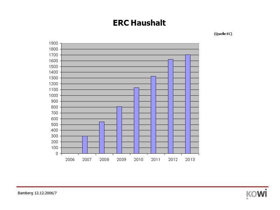 Bamberg 12.12.2006/28 ERC Finanzhilfevereinbarung (I) Grant Agreement Konzept  Abkommen zwischen dem ERC und der Gasteinrichtung des Principal Investigator's (PI's) Rechte und Pflichten bzgl.