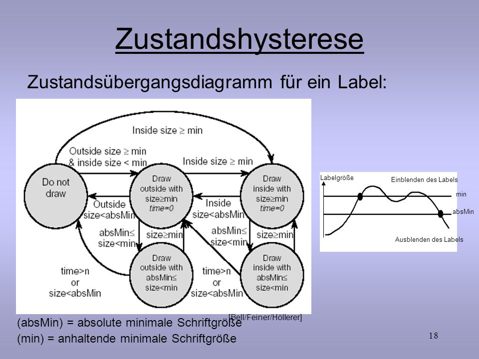 18 Zustandshysterese Zustandsübergangsdiagramm für ein Label: (absMin) = absolute minimale Schriftgröße (min) = anhaltende minimale Schriftgröße [Bell